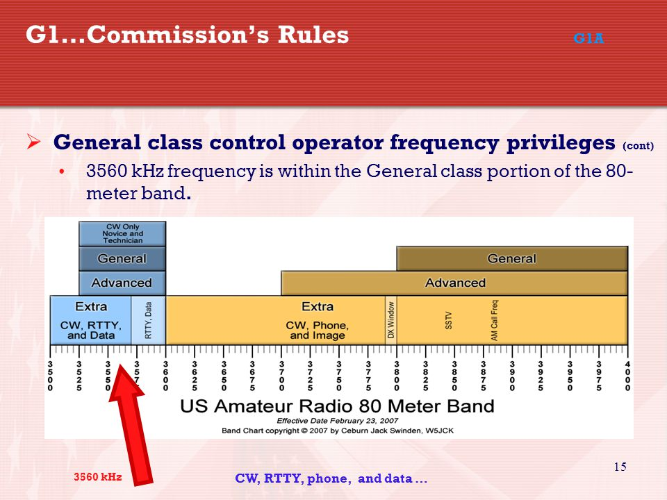 15 G1…Commission's Rules G1A  General class control operator frequency privileges (cont) 3560 kHz frequency is within the General class portion of the 80- meter band.