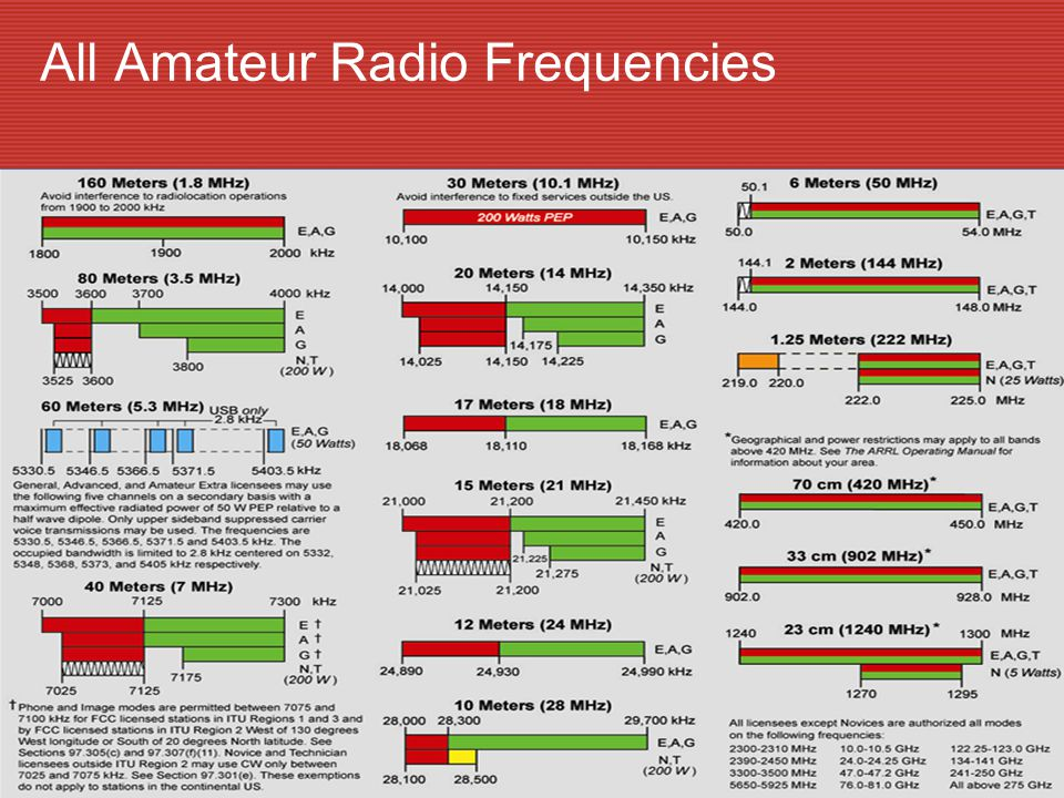 All Amateur Radio Frequencies
