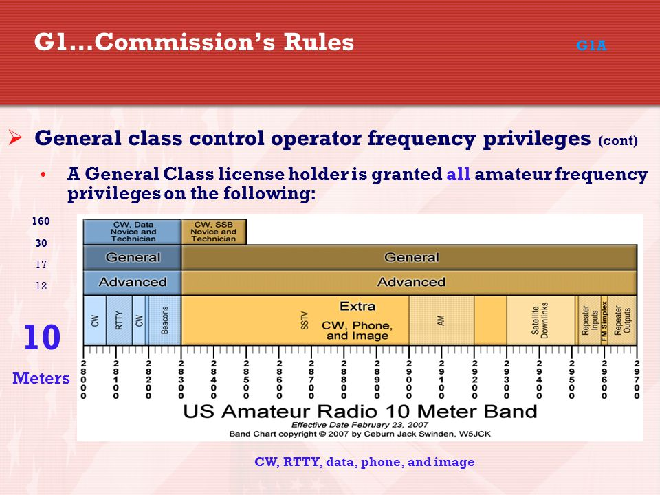 G1…Commission's Rules G1A  General class control operator frequency privileges (cont) A General Class license holder is granted all amateur frequency privileges on the following: CW, RTTY, data, phone, and image 160 30 17 12 10 Meters
