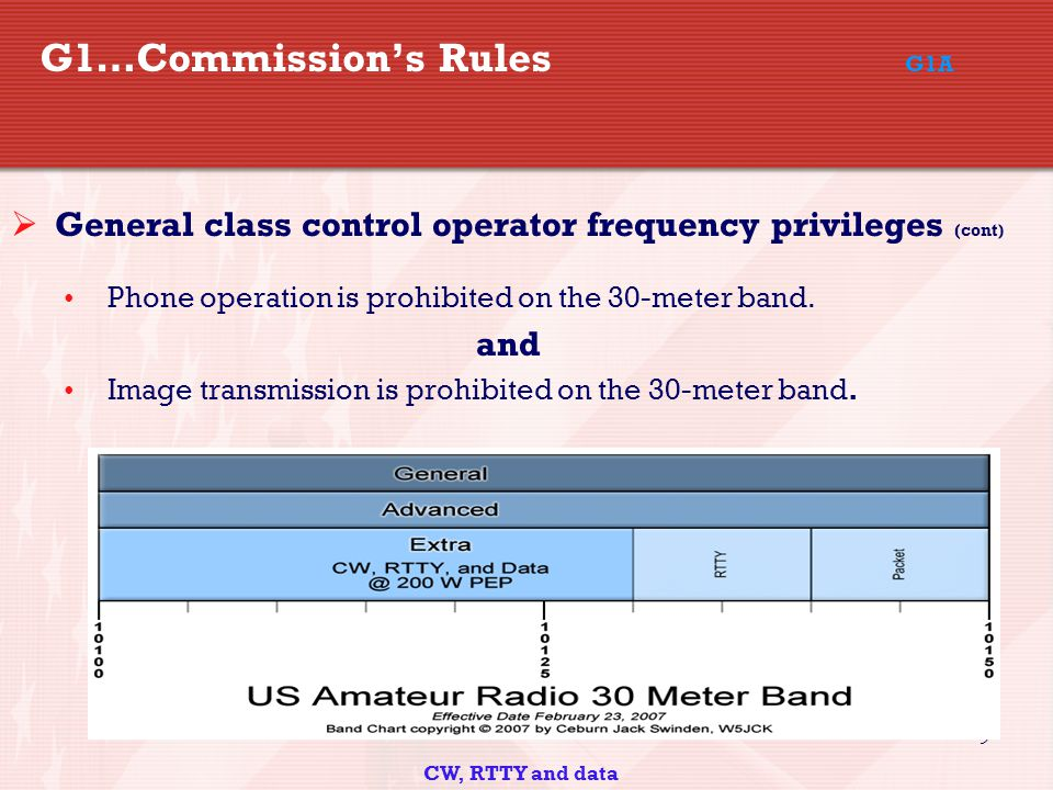 9  General class control operator frequency privileges (cont) Phone operation is prohibited on the 30-meter band.