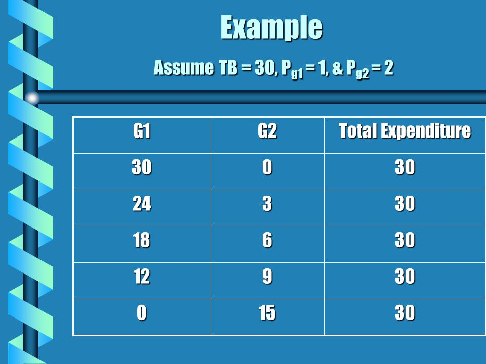 Example Assume TB = 30, P g1 = 1, & P g2 = 2 30150 30912 30618 30324 30030 Total Expenditure G2G1