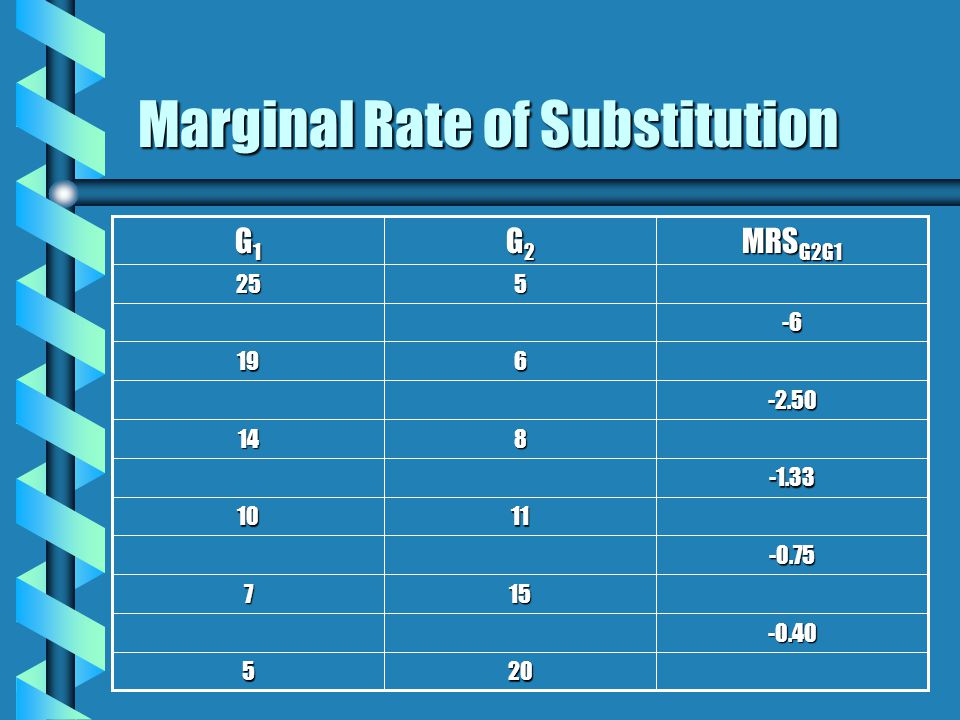 Marginal Rate of Substitution 157 205 -0.40 -0.75 1110 -1.33 814 -2.50 619 -6 525 MRS G2G1 G2G2G2G2 G1G1G1G1
