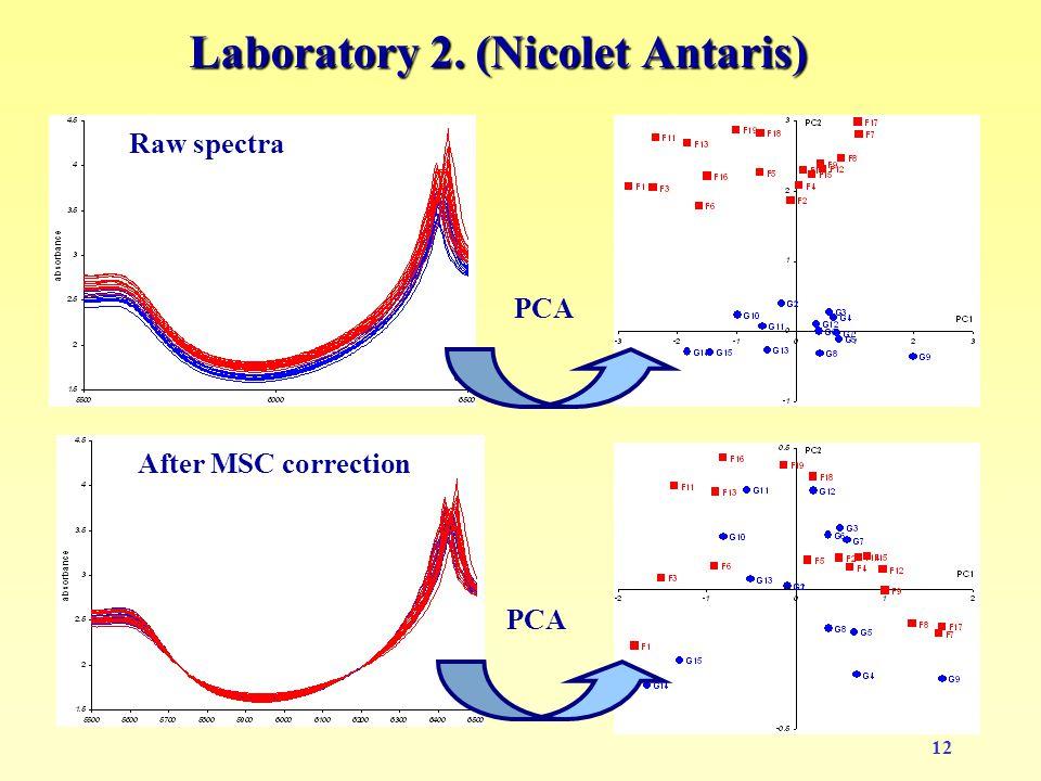 12 Laboratory 2. (Nicolet Antaris) Raw spectra PCA After MSC correction PCA