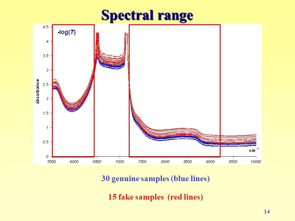 14 Spectral range -log(T) 30 genuine samples (blue lines) 15 fake samples (red lines)