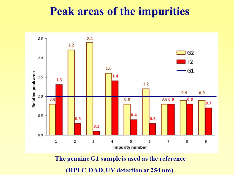 Peak areas of the impurities The genuine G1 sample is used as the reference (HPLC-DAD, UV detection at 254 nm)