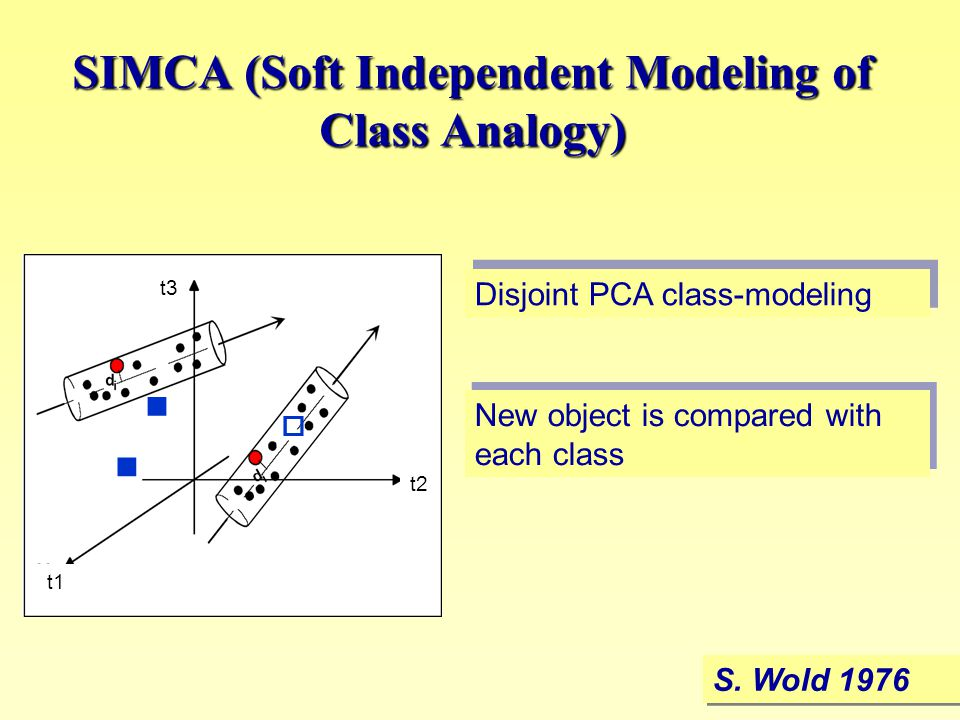 SIMCA (Soft Independent Modeling of Class Analogy) S. Wold 1976 New object is compared with each class Disjoint PCA class-modeling  t1 t2 t3