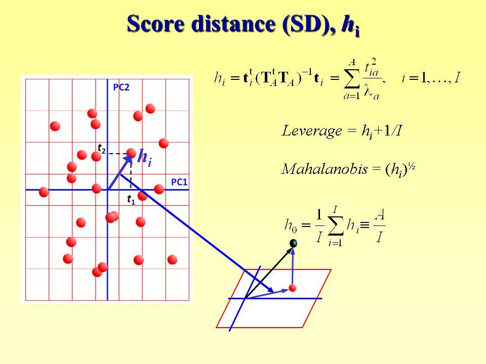 Score distance (SD), h i hihi