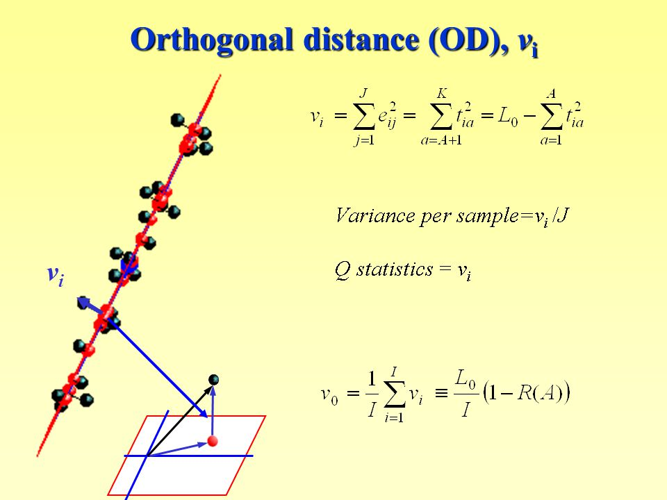 Orthogonal distance (OD), v i vivi