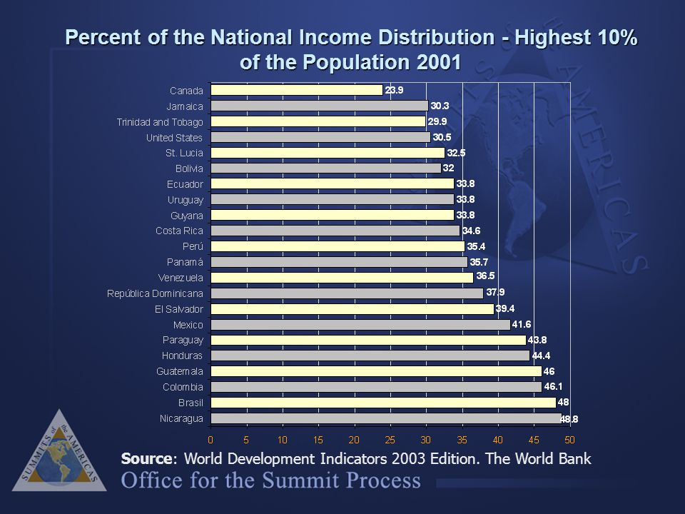 Percent of the National Income Distribution - Highest 10% of the Population 2001 Source: World Development Indicators 2003 Edition.
