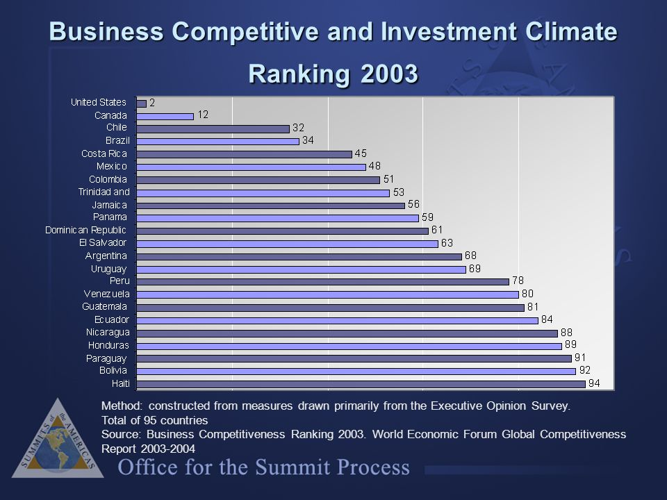 Business Competitive and Investment Climate Ranking 2003 Method: constructed from measures drawn primarily from the Executive Opinion Survey.
