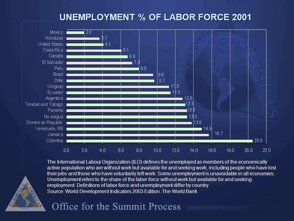 UNEMPLOYMENT % OF LABOR FORCE 2001 The International Labour Organization (ILO) defines the unemployed as members of the economically active population who are without work but available for and seeking work, including people who have lost their jobs and those who have voluntarily left work.