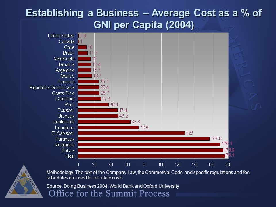 Establishing a Business – Average Cost as a % of GNI per Capita (2004) Methodology: The text of the Company Law, the Commercial Code, and specific regulations and fee schedules are used to calculate costs Source: Doing Business 2004.