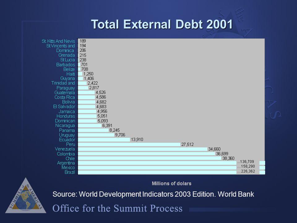 Total External Debt 2001 Source: World Development Indicators 2003 Edition. World Bank
