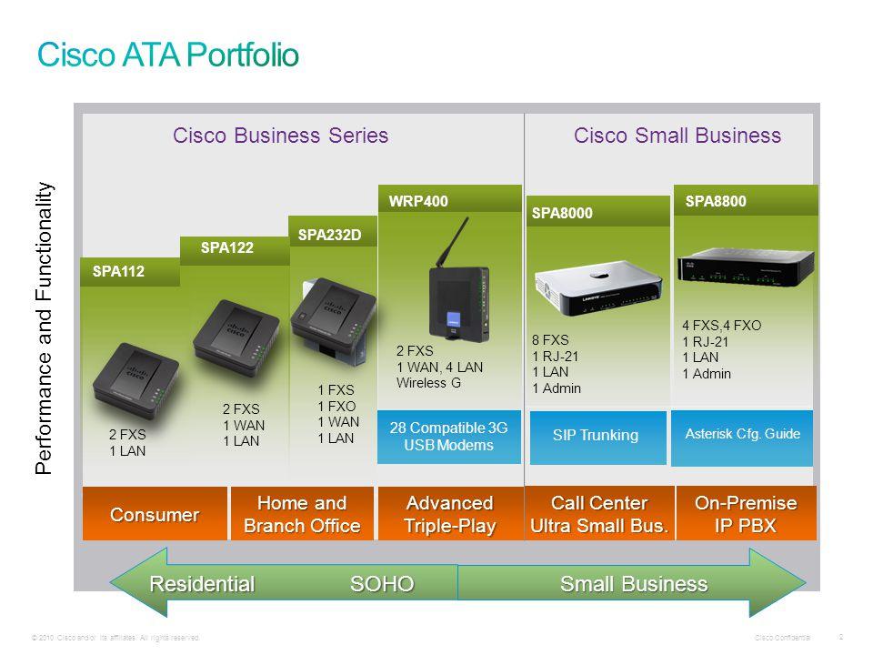 Cisco Confidential 2 © 2010 Cisco and/or its affiliates. All rights reserved. WRP400 28 Compatible 3G USB Modems Cisco Business Series 2 FXS 1 WAN, 4