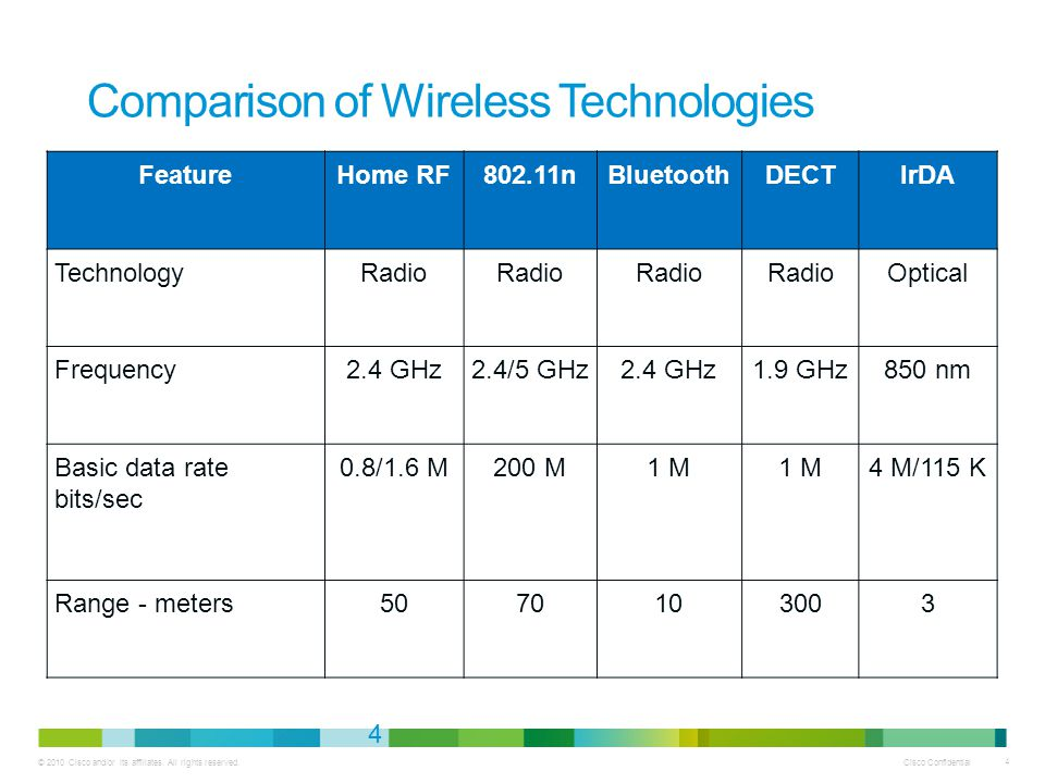 © 2010 Cisco and/or its affiliates. All rights reserved. Cisco Confidential 4 4 Comparison of Wireless Technologies FeatureHome RF802.11nBluetoothDECT