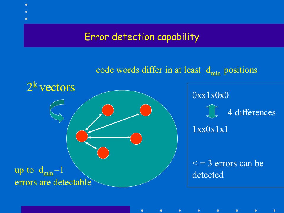 Error detection capability code words differ in at least d min positions 2 k vectors up to d min –1 errors are detectable 0xx1x0x0 4 differences 1xx0x1x1 < = 3 errors can be detected
