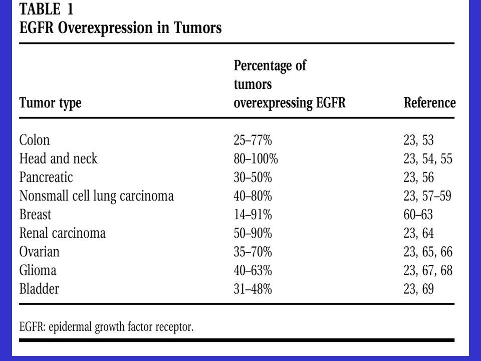 Li-Fraumeni Syndr.Breast Ca Soft tissue Sa (Chilhood) Osteosarcoma Brain tumors Adrenal Ca Ac.