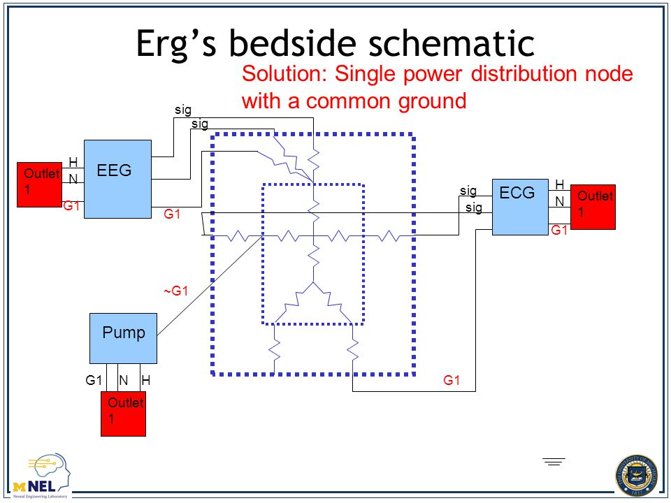 Erg's bedside schematic Outlet 1 sig H N G1 HN H N ~G1 Solution: Single power distribution node with a common ground EEG ECG Pump