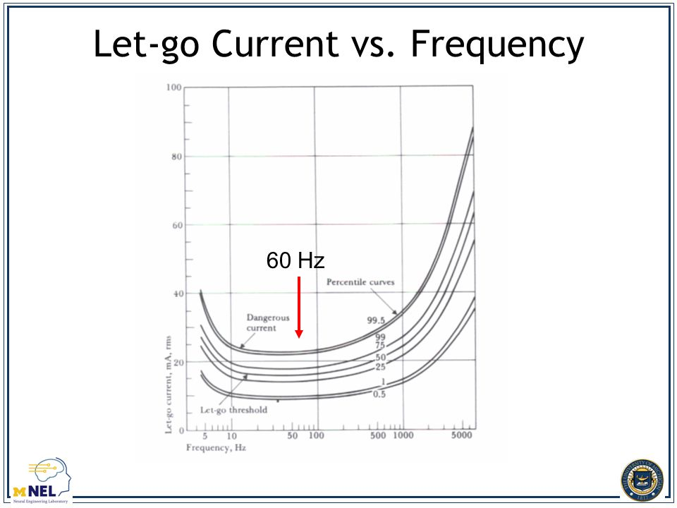 Let-go Current vs. Frequency 60 Hz