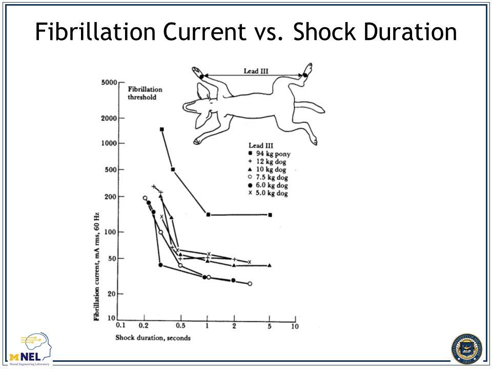 Fibrillation Current vs. Shock Duration