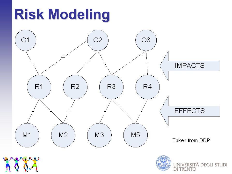 Risk Modeling