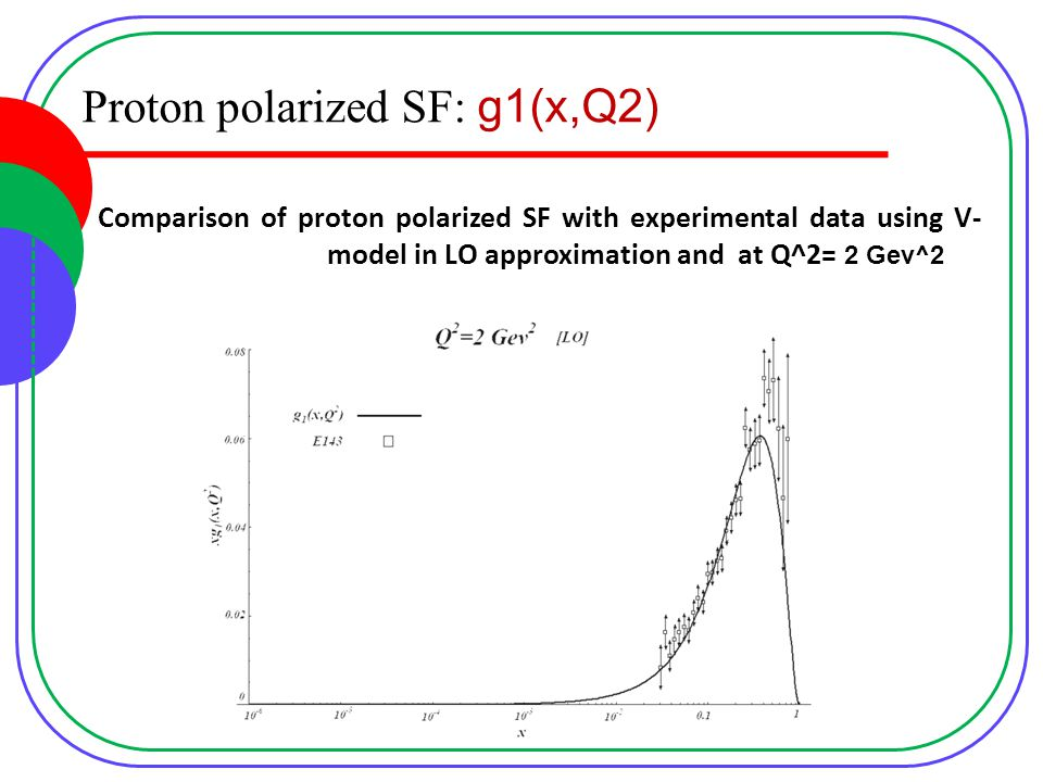Proton polarized SF: g1(x,Q2) Comparison of proton polarized SF with experimental data using V- model in LO approximation and at Q^2= 2 Gev^2