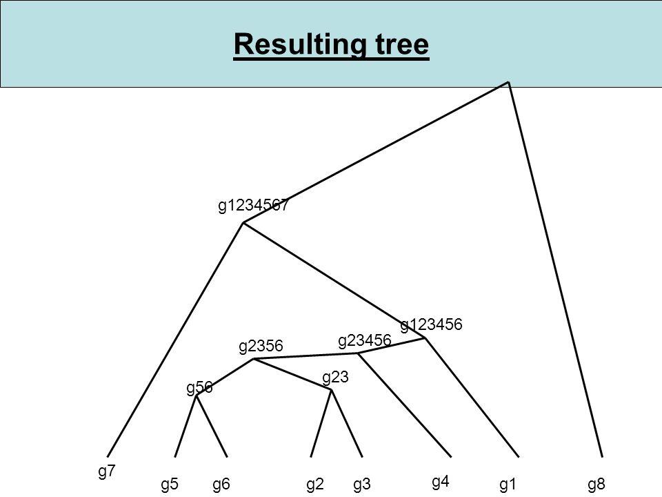 Resulting tree g5g6 g56 g2g3 g2356 g23 g4 g123456 g1 g23456 g7 g1234567 g8