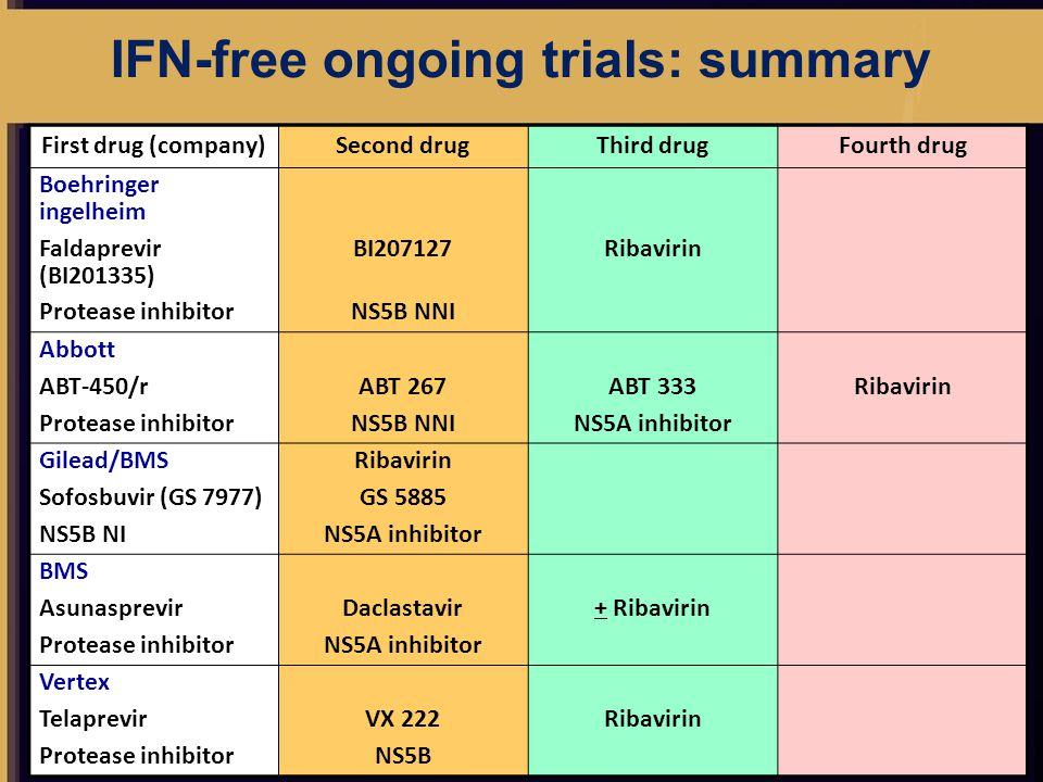 IFN-free ongoing trials: summary First drug (company)Second drugThird drugFourth drug Boehringer ingelheim Faldaprevir (BI201335) BI207127Ribavirin Protease inhibitorNS5B NNI Abbott ABT-450/rABT 267ABT 333Ribavirin Protease inhibitorNS5B NNINS5A inhibitor Gilead/BMSRibavirin Sofosbuvir (GS 7977)GS 5885 NS5B NINS5A inhibitor BMS AsunasprevirDaclastavir+ Ribavirin Protease inhibitorNS5A inhibitor Vertex TelaprevirVX 222Ribavirin Protease inhibitorNS5B