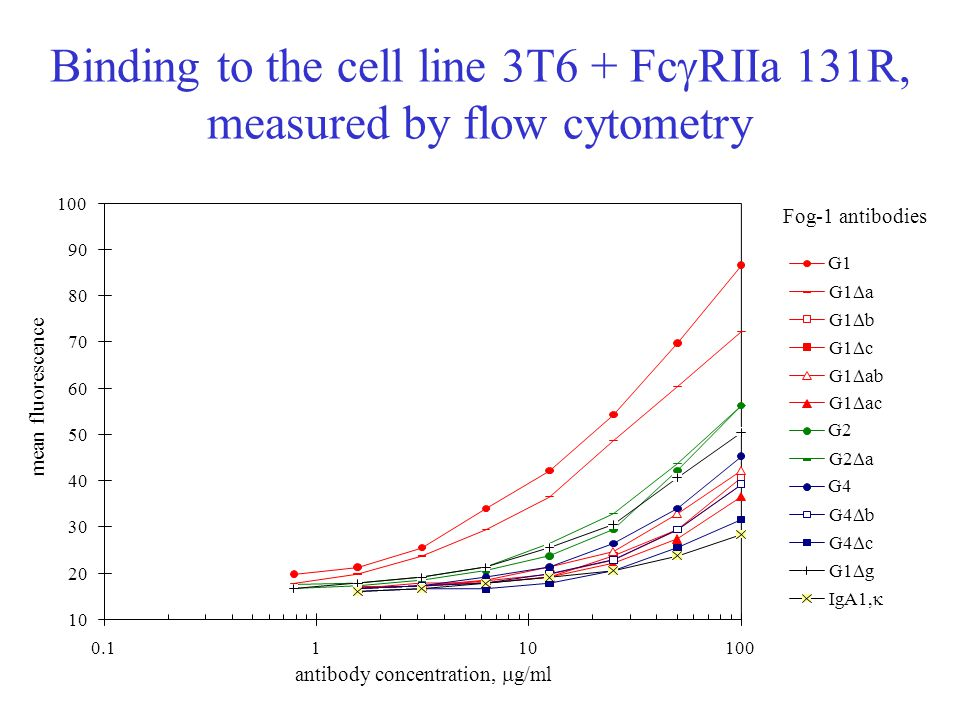 Binding to the cell line 3T6 + Fc  RIIa 131R, measured by flow cytometry 10 20 30 40 50 60 70 80 90 100 0.1110100 antibody concentration,  g/ml mean