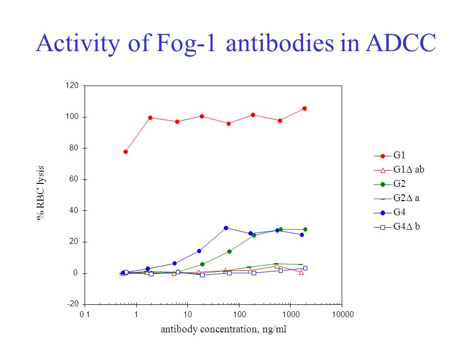 Activity of Fog-1 antibodies in ADCC -20 0 20 40 60 80 100 120 0.1110100100010000 antibody concentration, ng/ml % RBC lysis G1 G1  ab G2 G2  a G4