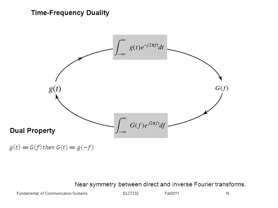 16Fundamental of Communication Systems ELCT332 Fall2011 Near symmetry between direct and inverse Fourier transforms. Time-Frequency Duality Dual Prope