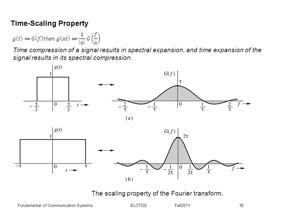 18Fundamental of Communication Systems ELCT332 Fall2011 The scaling property of the Fourier transform. Time-Scaling Property Time compression of a sig