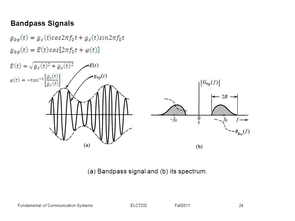 24Fundamental of Communication Systems ELCT332 Fall2011 (a) Bandpass signal and (b) its spectrum.