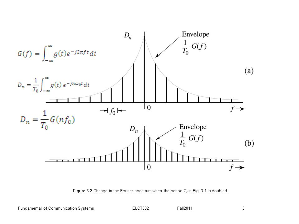 3Fundamental of Communication Systems ELCT332 Fall2011 Figure 3.2 Change in the Fourier spectrum when the period T 0 in Fig.