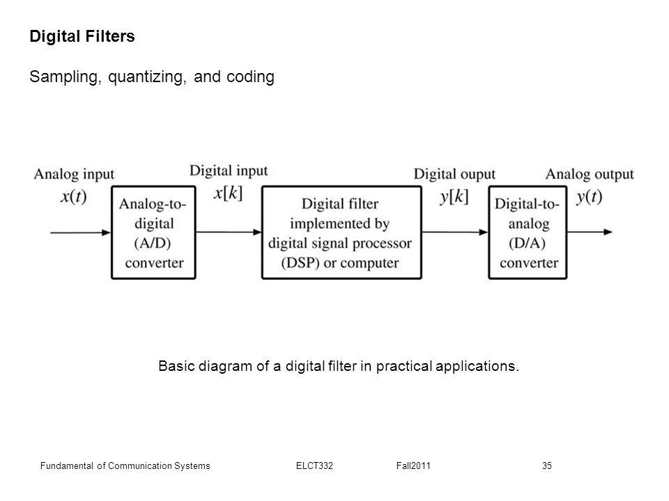 35Fundamental of Communication Systems ELCT332 Fall2011 Basic diagram of a digital filter in practical applications. Digital Filters Sampling, quantiz