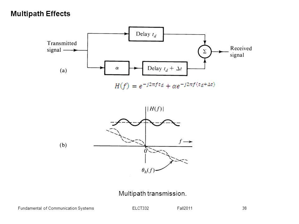 38Fundamental of Communication Systems ELCT332 Fall2011 Multipath transmission. Multipath Effects