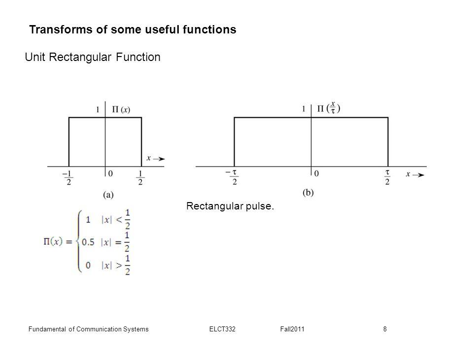 8Fundamental of Communication Systems ELCT332 Fall2011 Rectangular pulse.