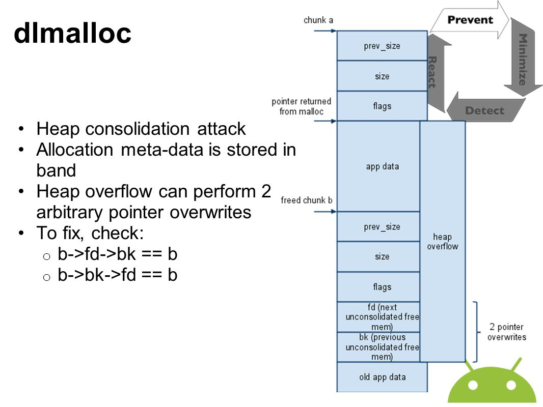 dlmalloc Heap consolidation attack Allocation meta-data is stored in band Heap overflow can perform 2 arbitrary pointer overwrites To fix, check: o b-