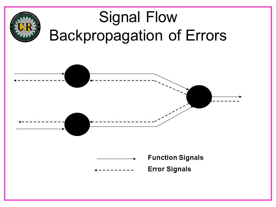 Signal Flow Backpropagation of Errors Function Signals Error Signals