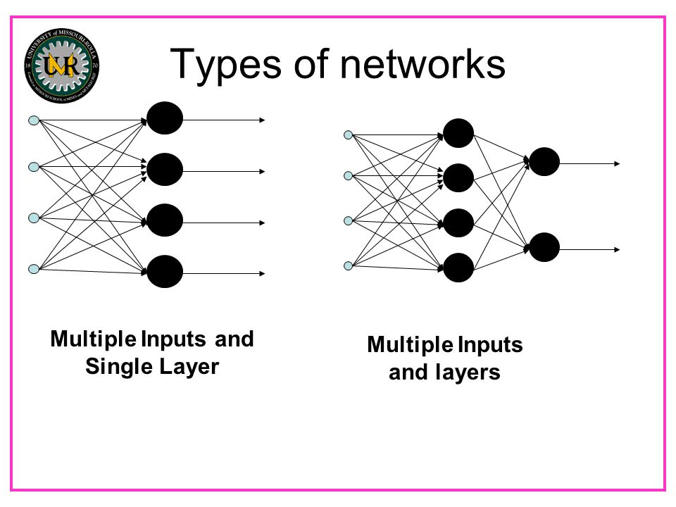 Types of networks Multiple Inputs and Single Layer Multiple Inputs and layers