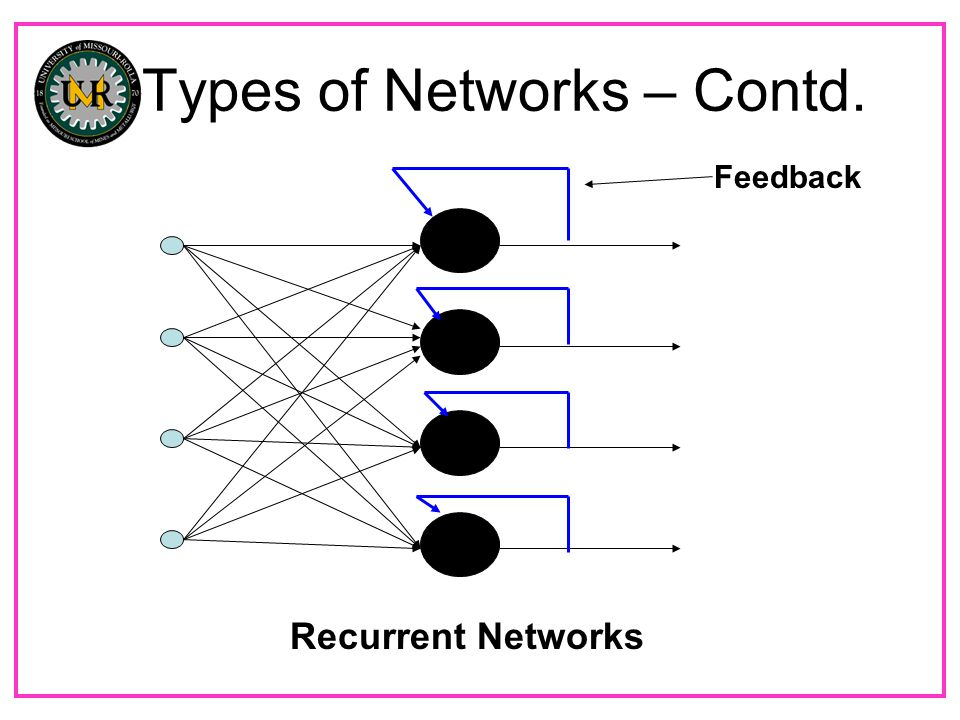 Types of Networks – Contd. Feedback Recurrent Networks