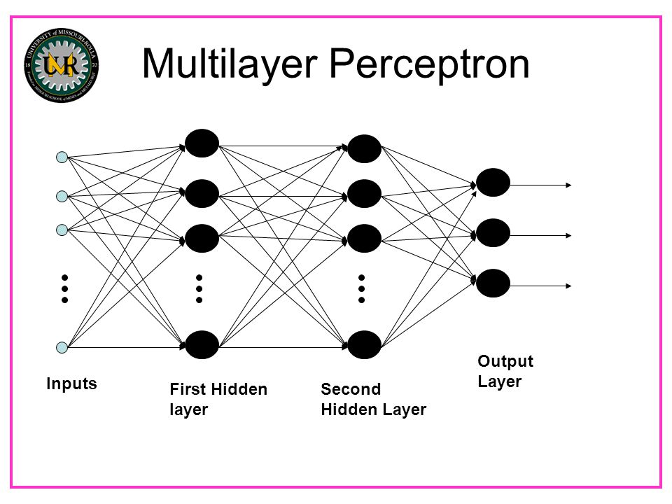 Multilayer Perceptron Inputs First Hidden layer Second Hidden Layer Output Layer