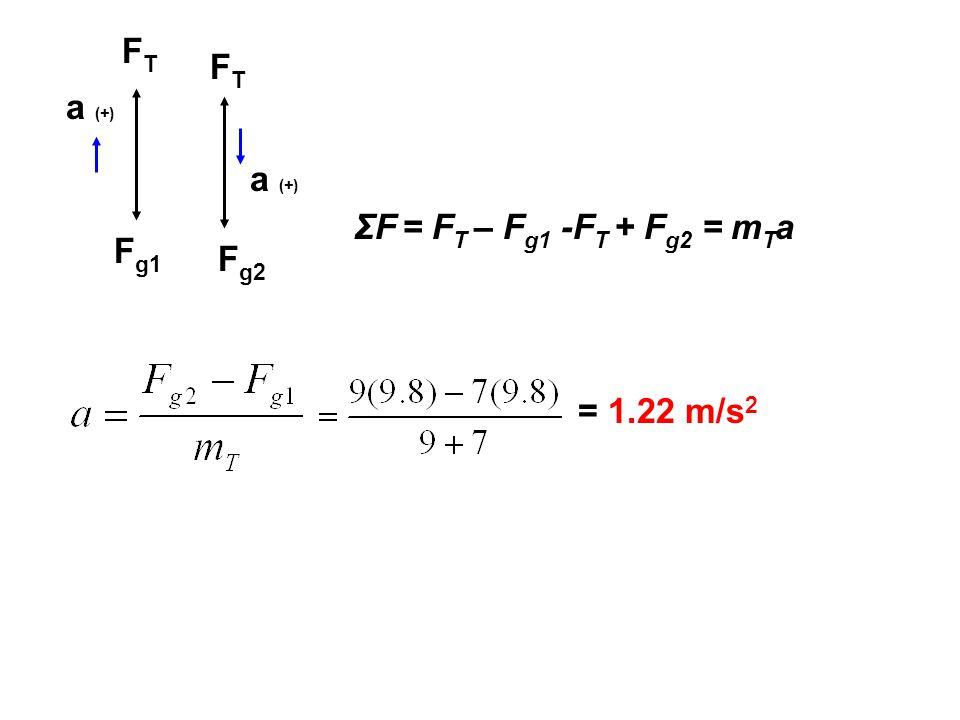 FTFT FTFT F g1 F g2 a (+) ΣF = F T – F g1 -F T + F g2 = m T a = 1.22 m/s 2