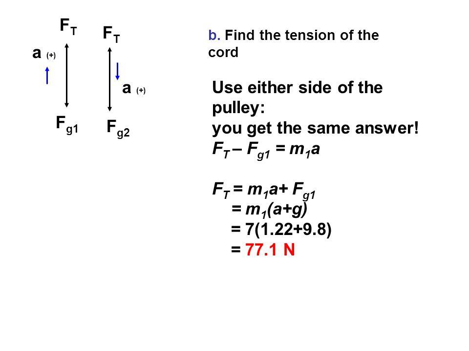 FTFT FTFT F g1 F g2 a (+) b.
