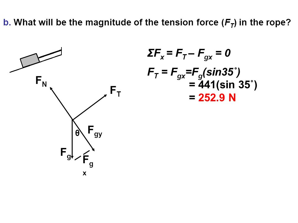 FNFN FTFT FgFg F gy FgxFgx θ b.What will be the magnitude of the tension force (F T ) in the rope.