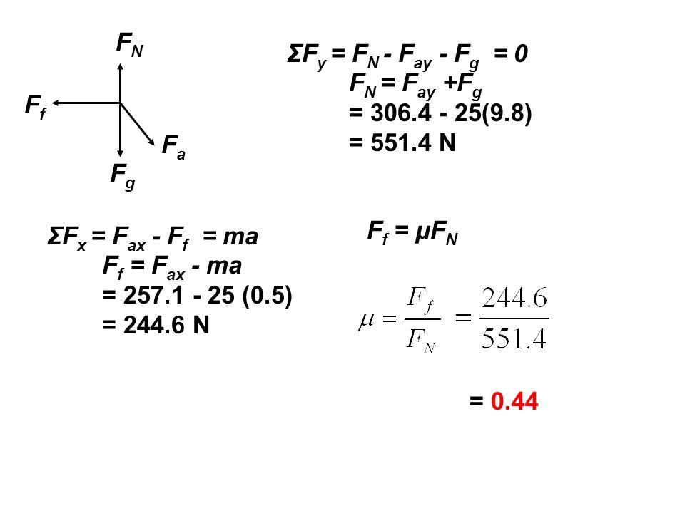 FaFa FNFN FgFg FfFf ΣF y = F N - F ay - F g = 0 F N = F ay +F g = 306.4 - 25(9.8) = 551.4 N ΣF x = F ax - F f = ma F f = F ax - ma = 257.1 - 25 (0.5) = 244.6 N F f = μF N = 0.44