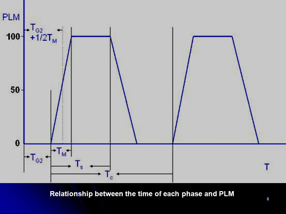 6 Relationship between the time of each phase and PLM