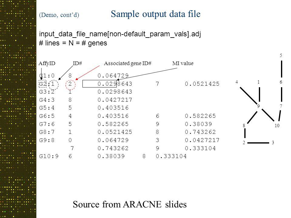 (Demo, cont'd) Sample output data file input_data_file_name[non-default_param_vals].adj # lines = N = # genes G1:080.064729 G2:120.029864370.0521425 G3:210.0298643 G4:380.0427217 G5:450.403516 G6:540.40351660.582265 G7:650.58226590.38039 G8:710.052142580.743262 G9:800.06472930.0427217 70.74326290.333104 G10:960.38039 80.333104 AffyIDID# Associated gene ID# MI value 9 14 810 7 23 6 5 Source from ARACNE slides