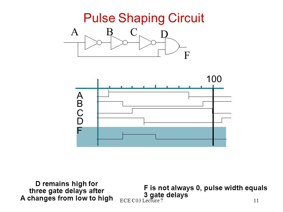 ECE C03 Lecture 711 Pulse Shaping Circuit F is not always 0, pulse width equals 3 gate delays D remains high for three gate delays after A changes from low to high 100 A B C D F AB C D F