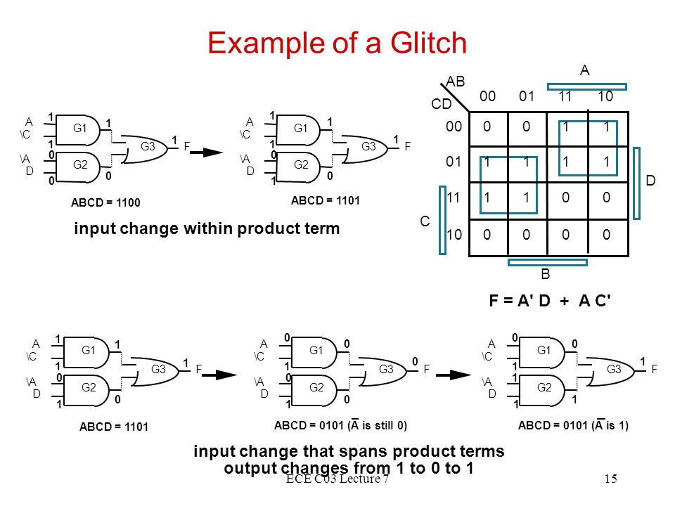 ECE C03 Lecture 715 Example of a Glitch F = A D + A C input change within product term input change that spans product terms output changes from 1 to 0 to 1 G1 G2 G3 A \C \A D F G1 G2 G3 A \C \A D F 1 1 1 1 1 0 0 1 1 1 1 0 0 0 ABCD = 1100 ABCD = 1101 G1 G2 G3 A \C \A D F G1 G2 G3 A \C \A D F 0 1 0 0 1 0 0 1 1 1 1 1 0 0 ABCD = 1101 ABCD = 0101 (A is still 0) G1 G2 G3 A \C \A D F 0 1 0 1 1 1 1 ABCD = 0101 (A is 1) A AB 00011110 0011 1111 1100 0000 00 01 11 10 C CD D B